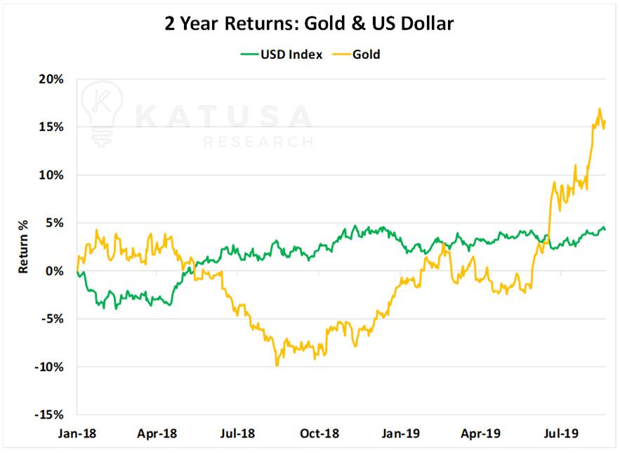 2 Year Returns Gold & US Dollar