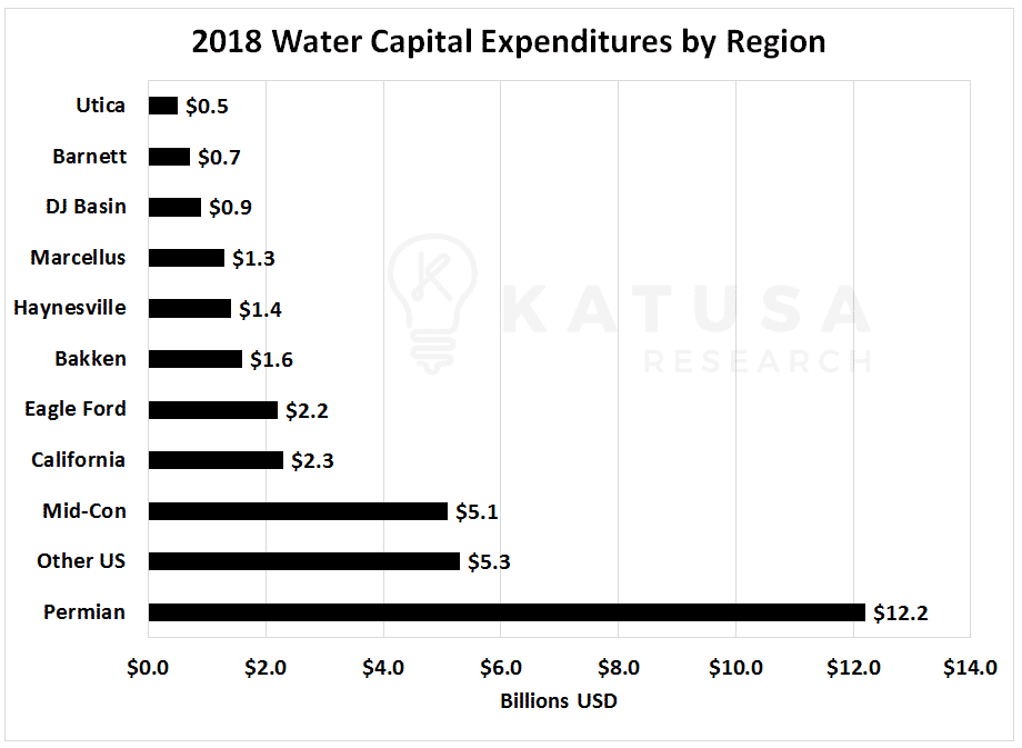 2018 Water Capital Expenditures by Region