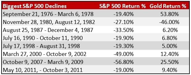 Biggest S&P500 Declines-min