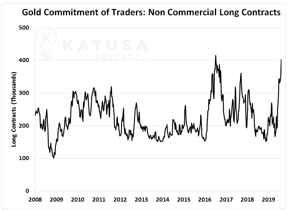 Gold Commitment of Traders: Non Commercial Long Contracts