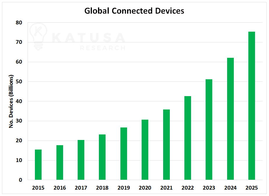 Global Connected Devices