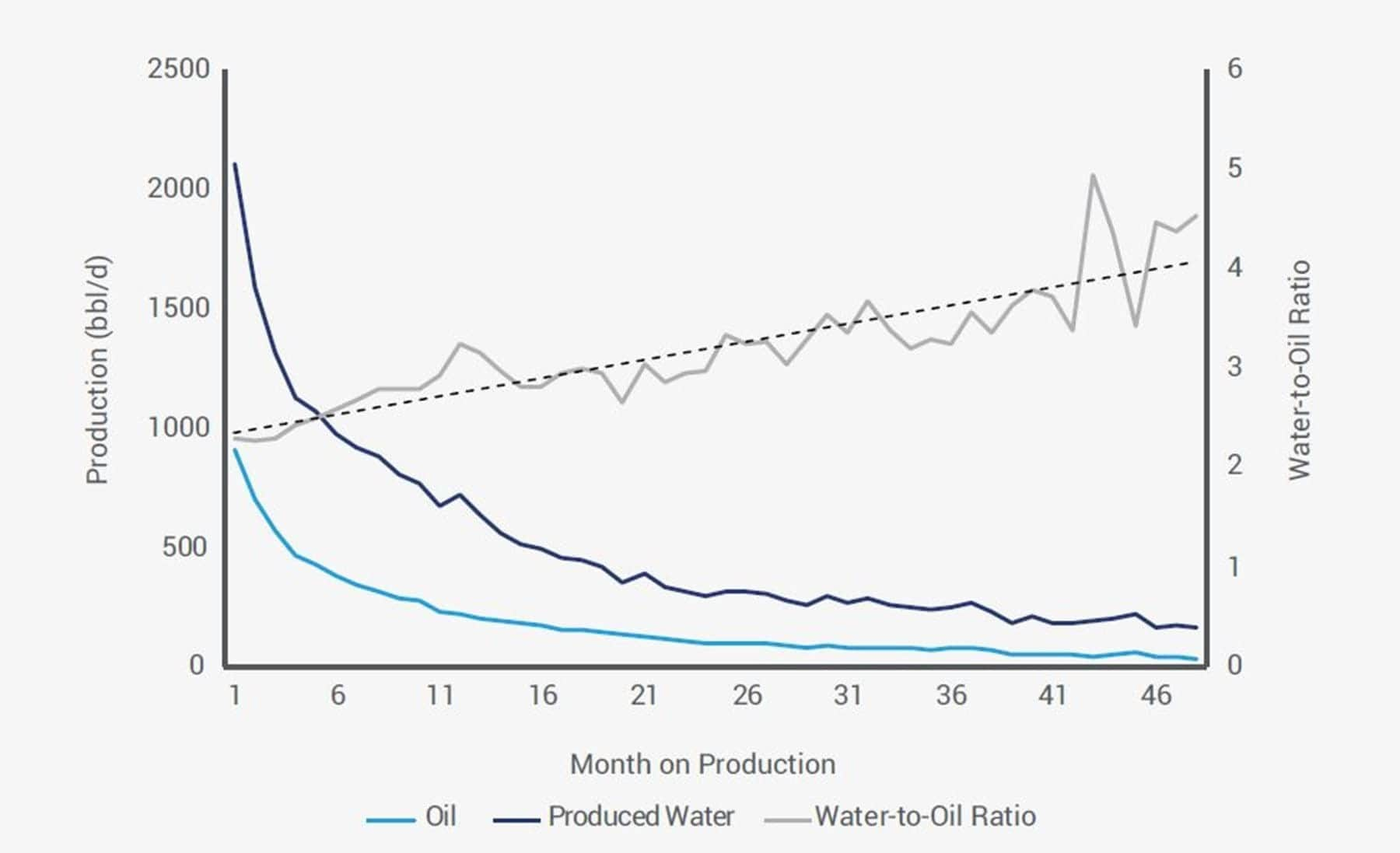 Oil and Water Production for Permian Basin