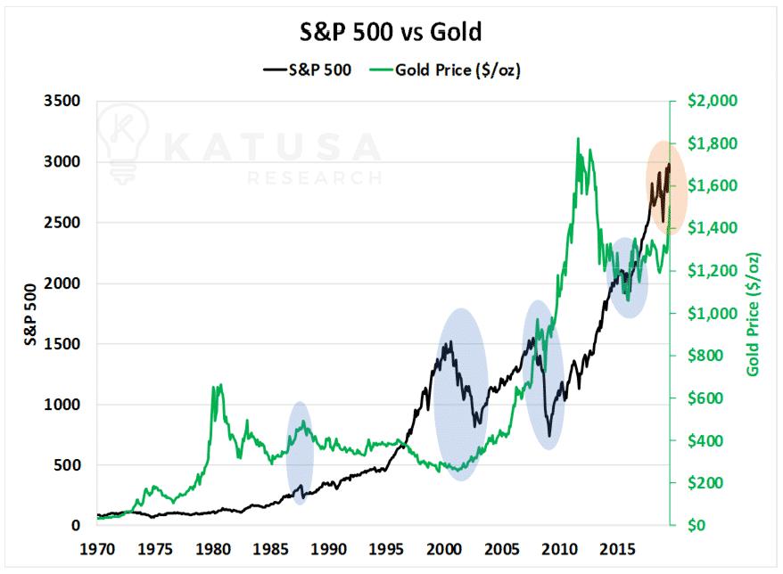 S&P 500 vs Gold