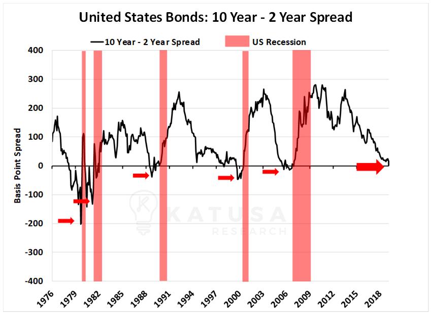 US Bonds 10 year - 2 year spread