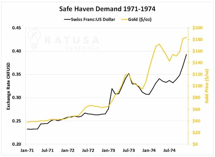 Safe Haven Demand 1971-1974