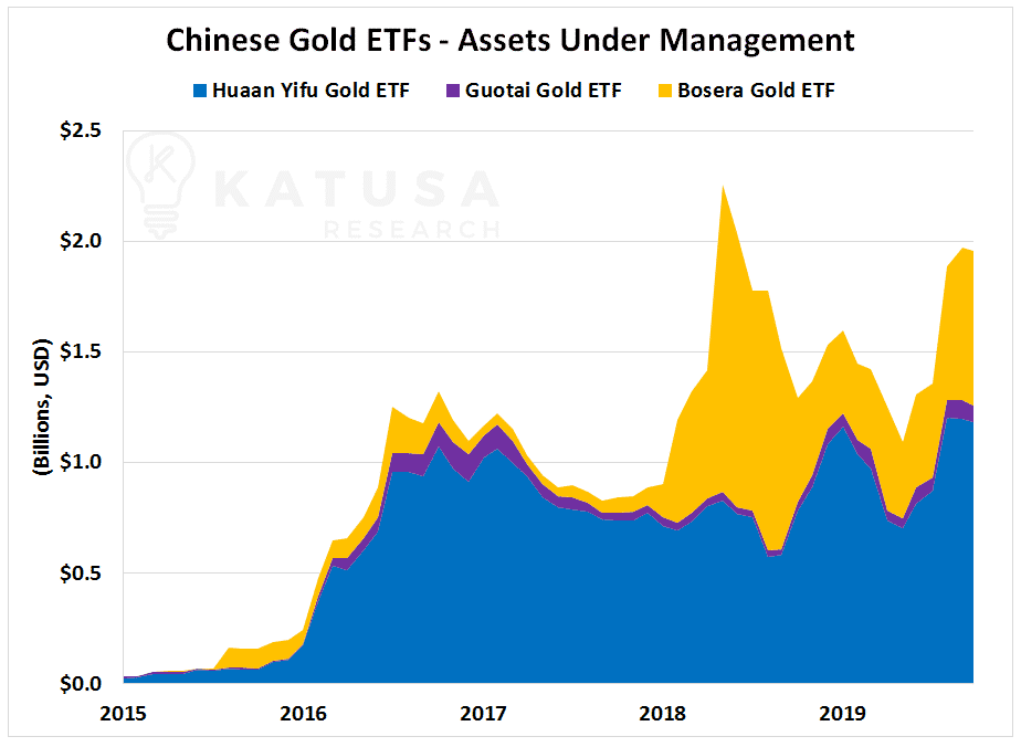 Chinese gold ETFs - Assets Under Management