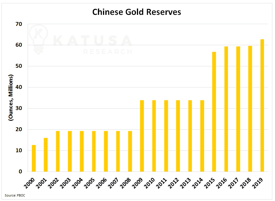 Chinese Gold Reserves Over The Years