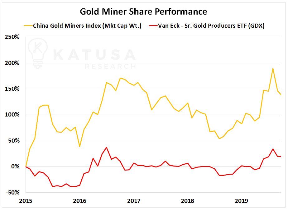 Gold Miner Share Performance