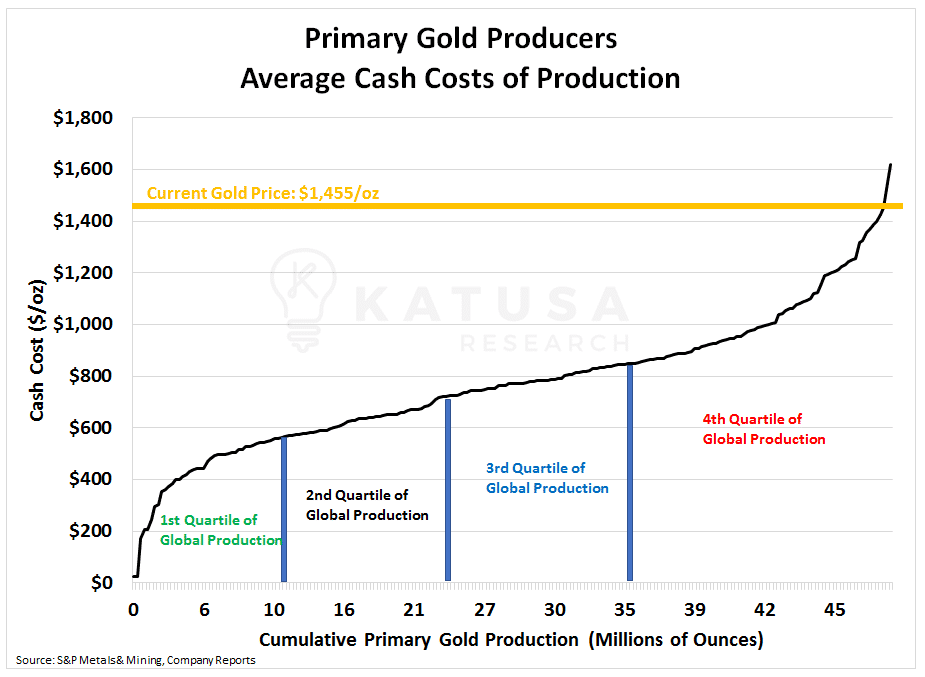 Primary Gold Producers Average Cash Costs of Production