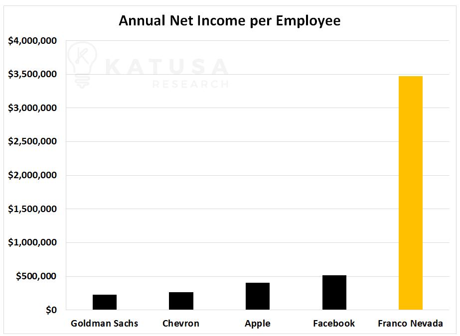 Annual Net Income per Employee Chart Franco Nevada