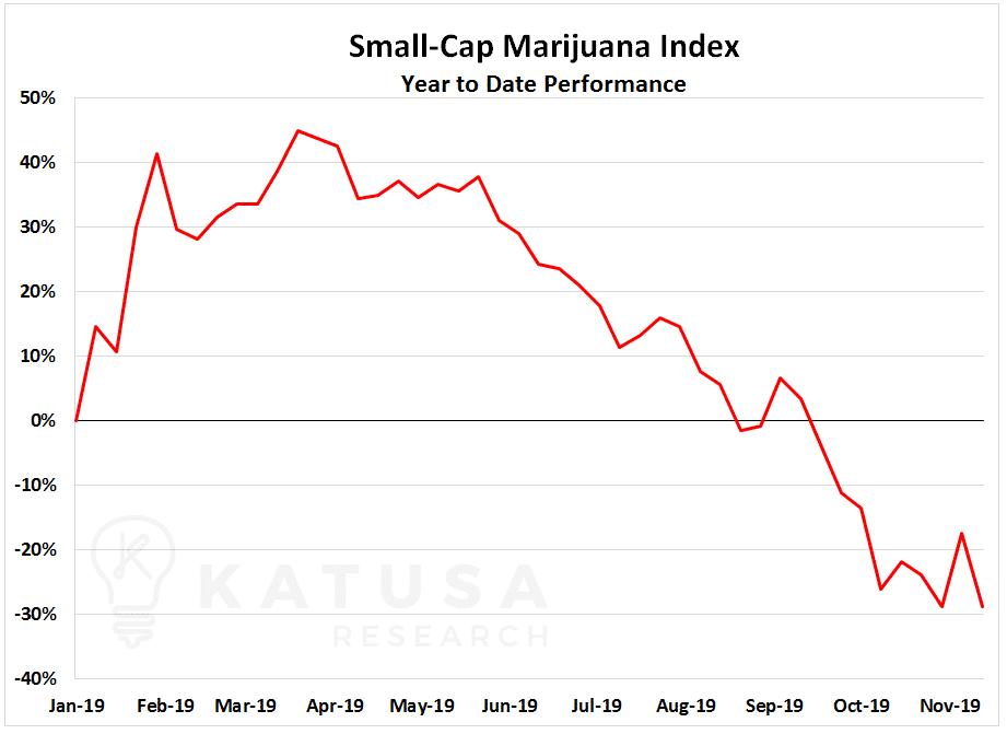 Small-cap Marijuana Index YTD Performance