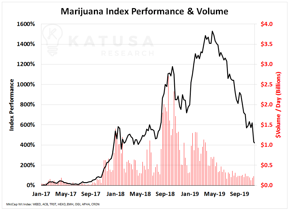 Marijuana Sector Index Performance & Volume