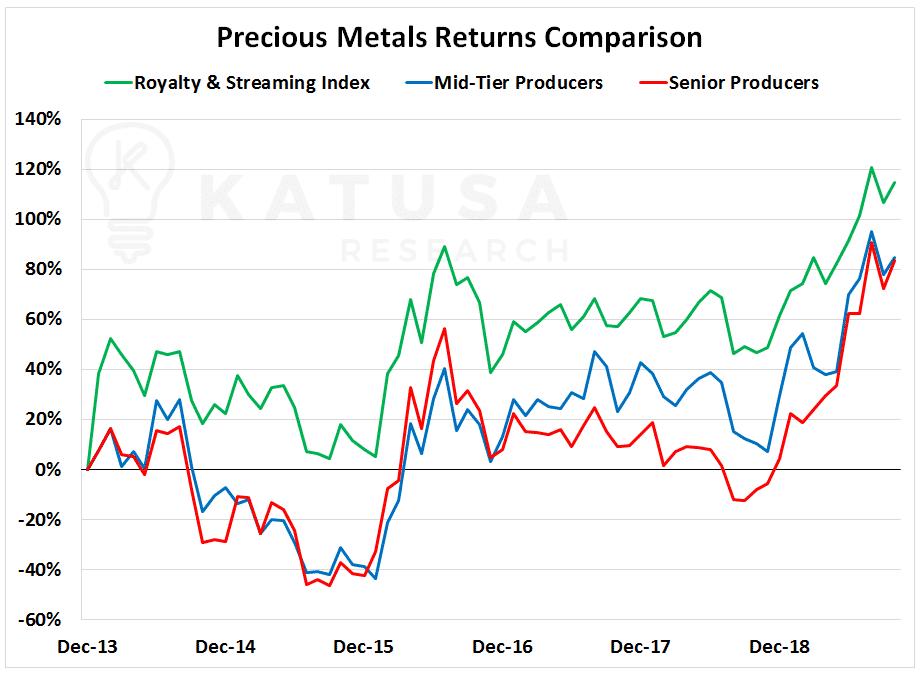 Rolls-Royce Precious Metals Return Comparison Chart
