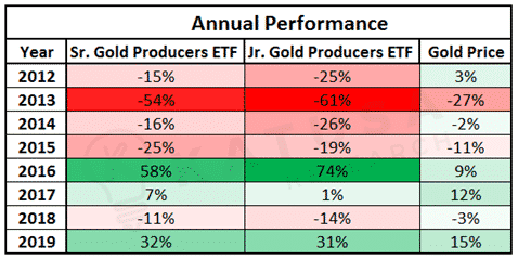 Annual Performance of Sr and Jr Gold Producers ETF