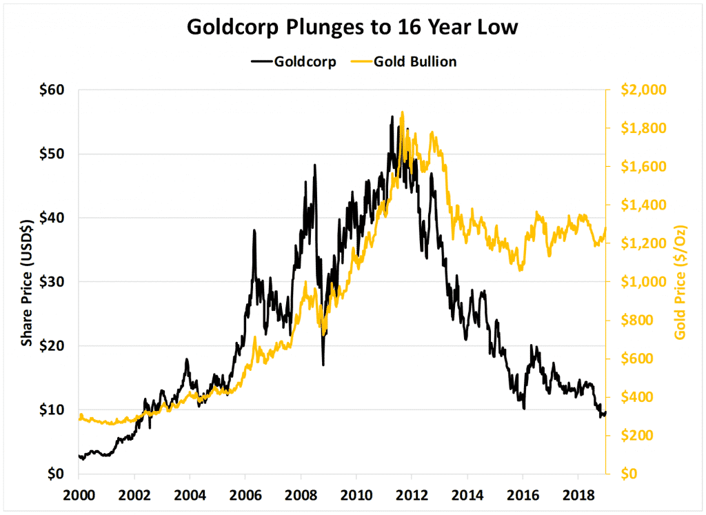 Goldcorp Plunges to 16 year low