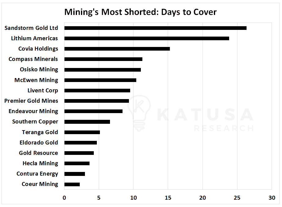 Graph of Mining's Most Shorted Stocks: Day to cover ratio