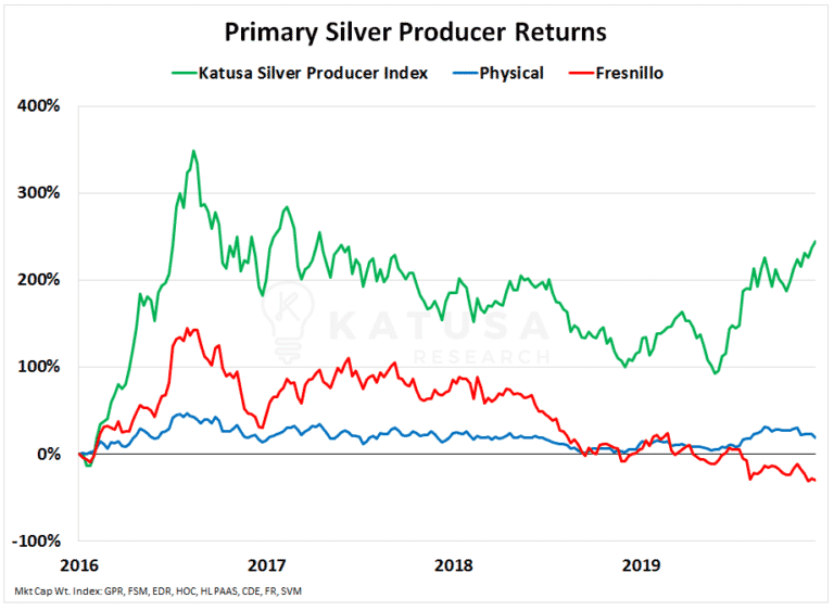 Is It Time For Silver Stocks To Blast