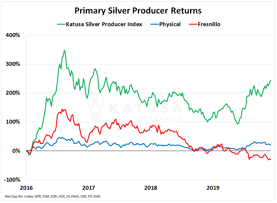 Primary Silver Producer Returns