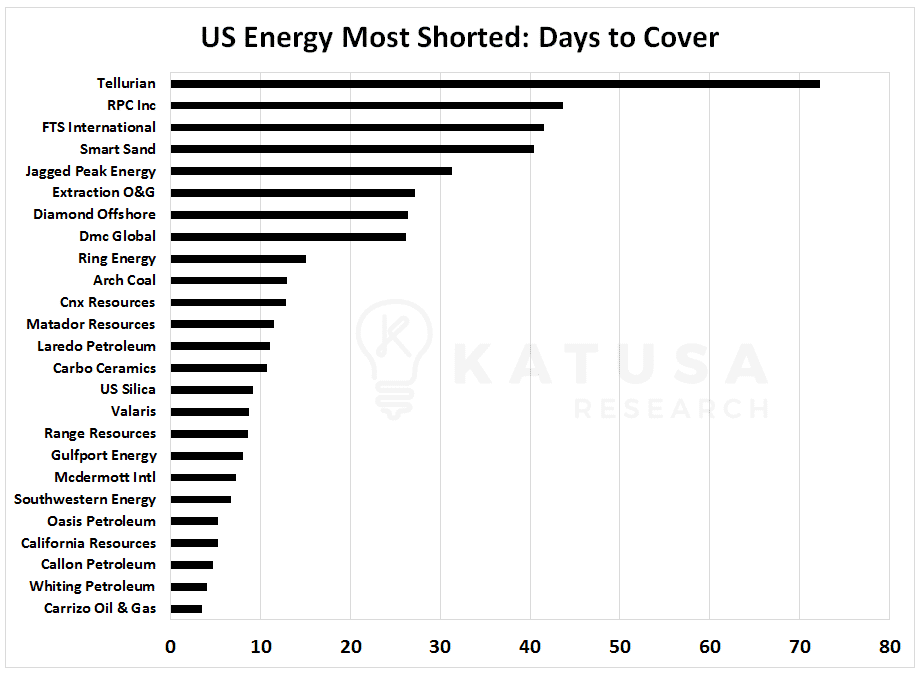 Graph of US Energy Most Shorted Stocks: Days to cover