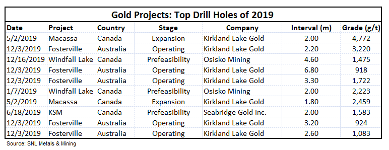 Top drill holes projects with a minimum 1 meter interval for 2019