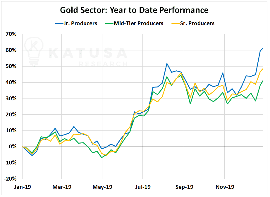 Chart of gold sector, year to date performance, of senior gold producers, mid tier and jr gold producers