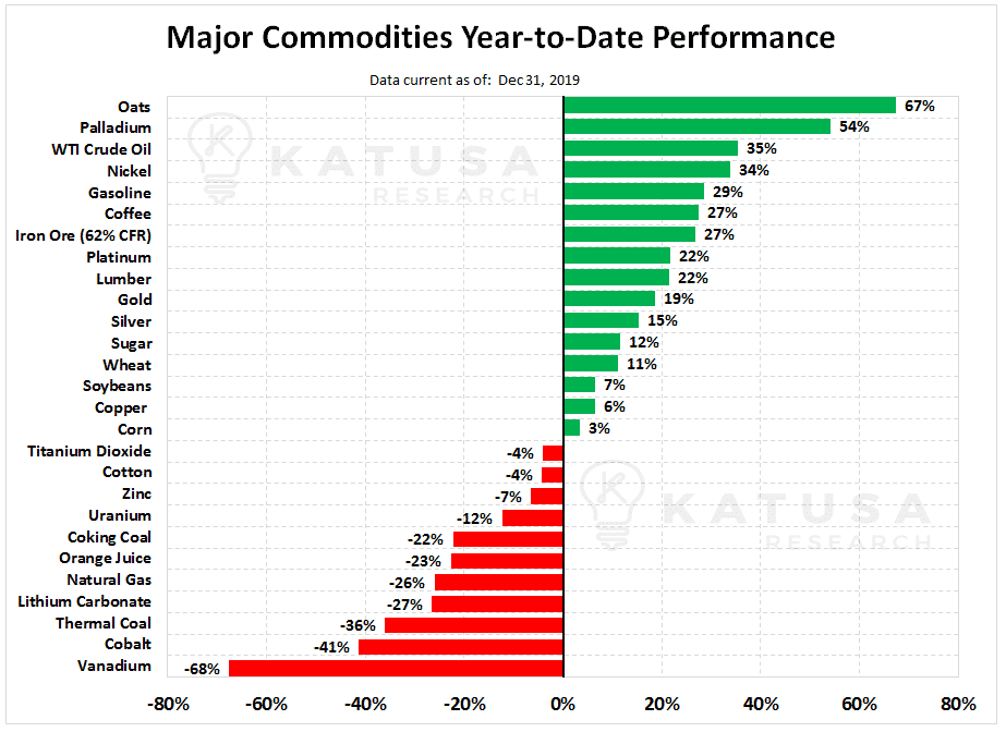 Graph of major commodities, year to date performance, in the resource sector.