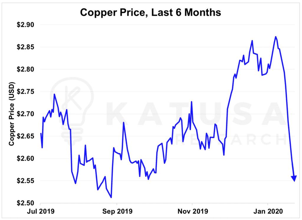Copper Price, Last 6 Months-min