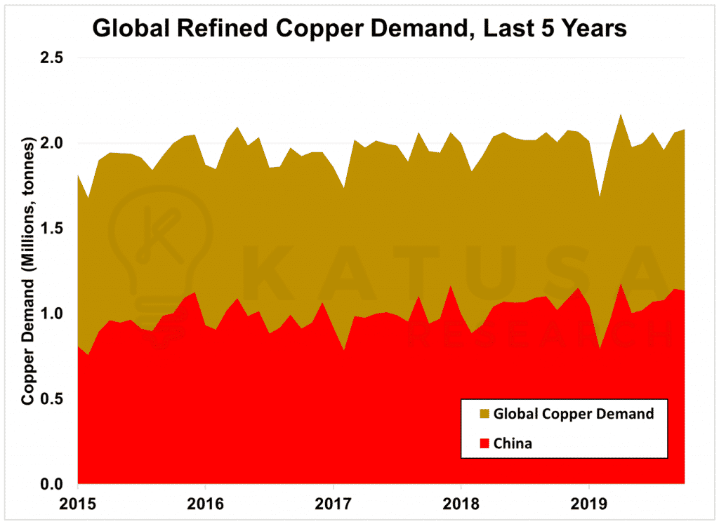 Global Refined Copper Demand in Last 5 Years
