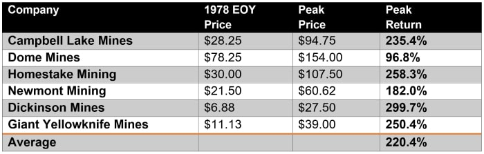 Table 1 Gold Producer Returns, 1979 - 1980
