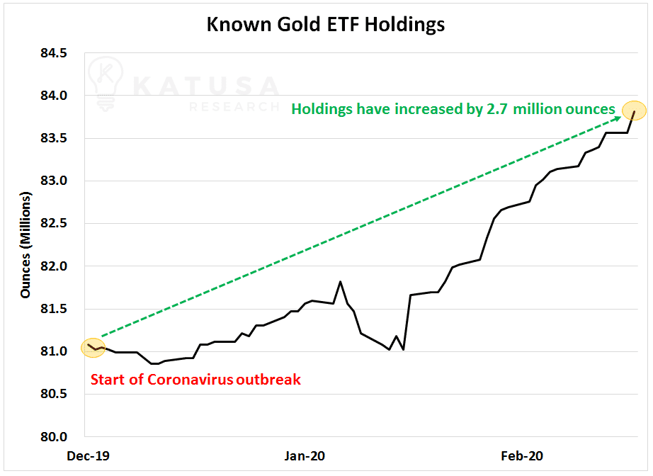 Known Gold ETF Holdings Graph