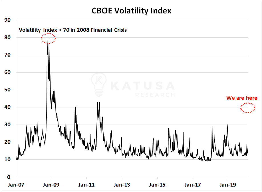 CBOE Volatility Index Graph