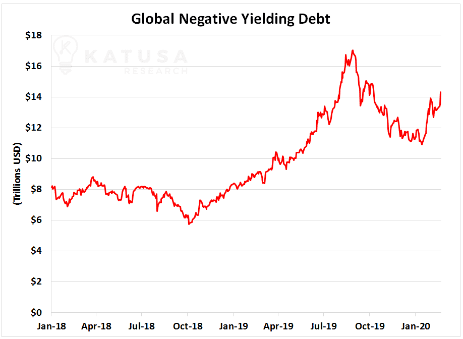 Global Negative Yielding Debt