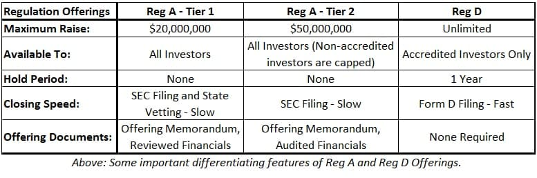 Regulation Offerings Table
