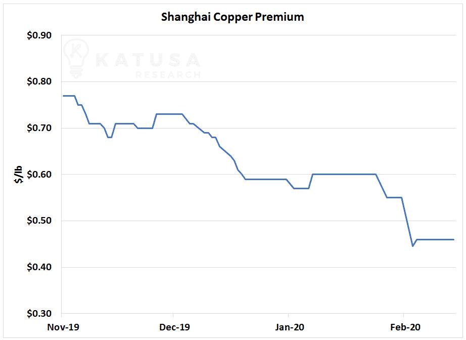 Shanghai Copper Premium Graph 2020
