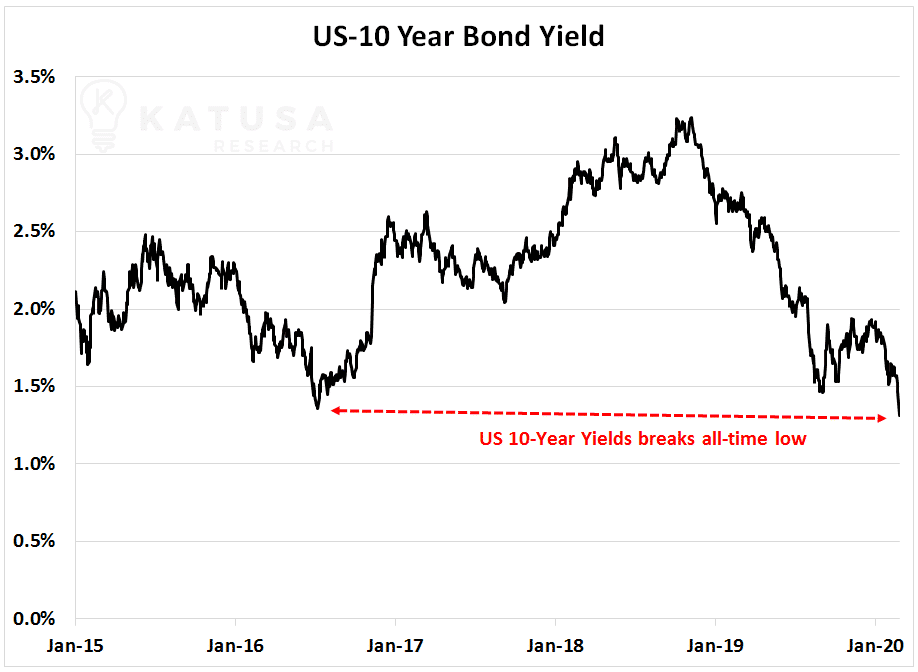 US 10 year bond yield graph