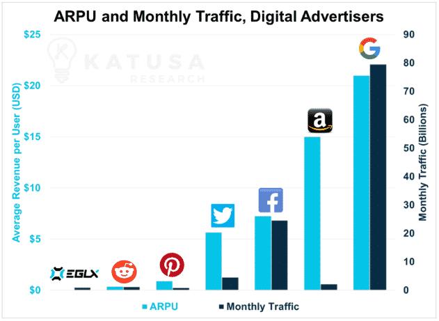 ARPU and Monthly Traffic, Digital Advertisers