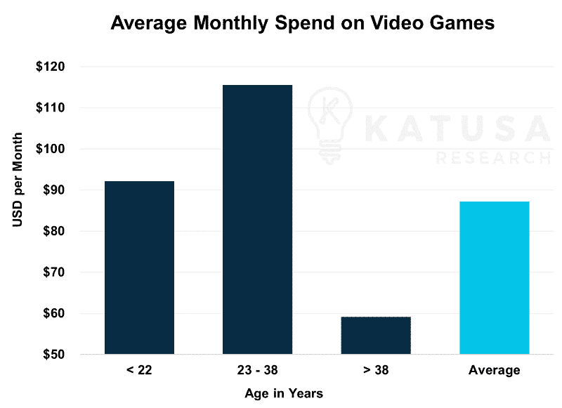 Average Monthly Spend in Video Games