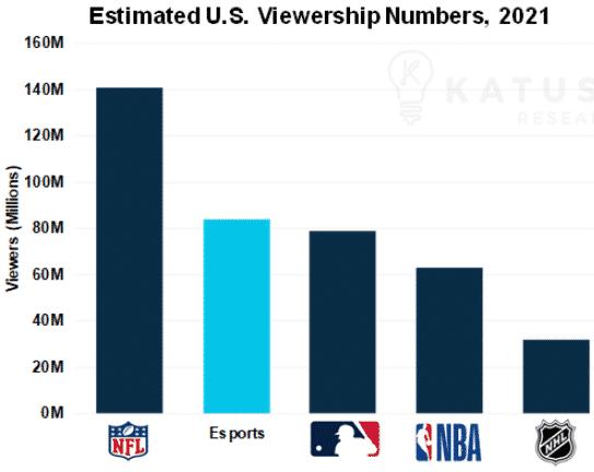 Estimated US Viewership