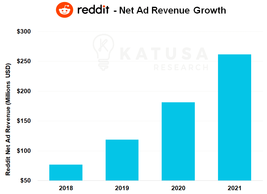 Reddit Net Ad Revenue Growth Graph