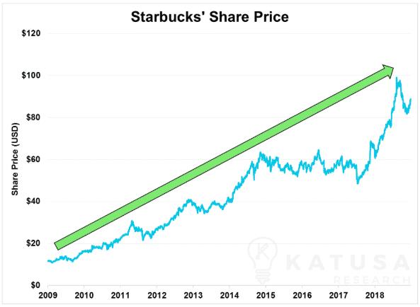 SB Share Price
