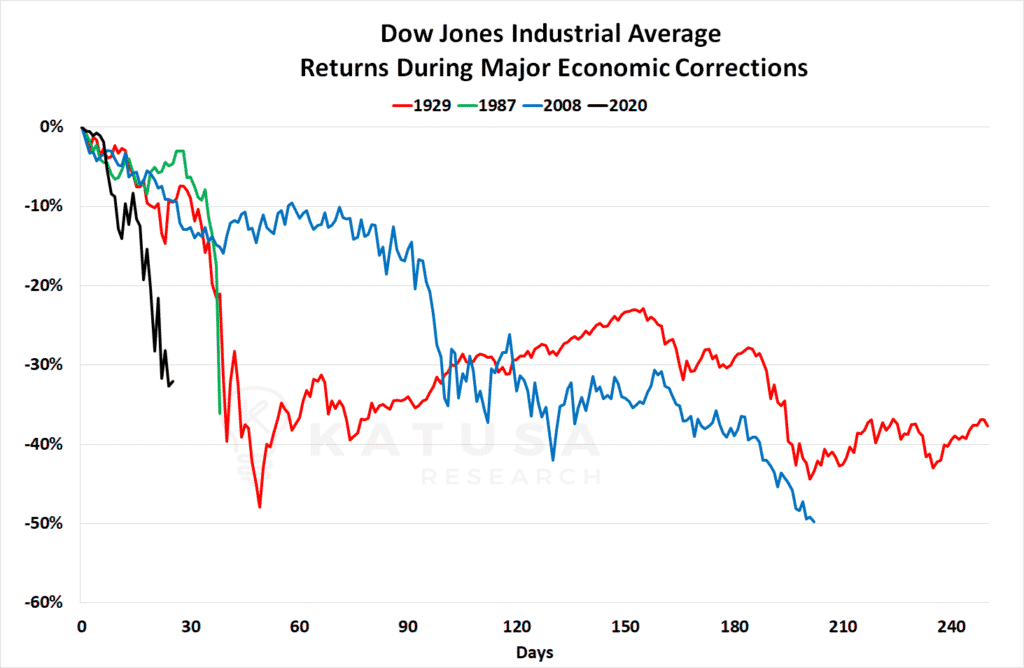 dow corrections in panic