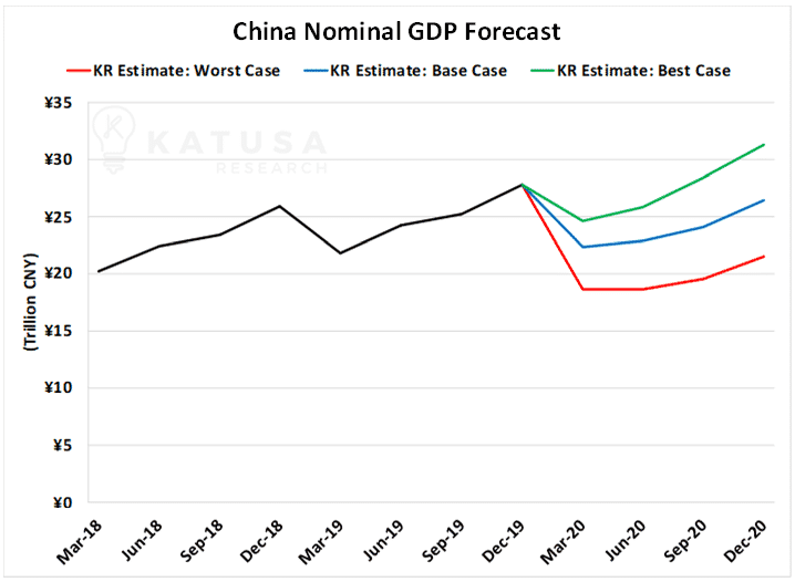 China Nominal GDP Forecast