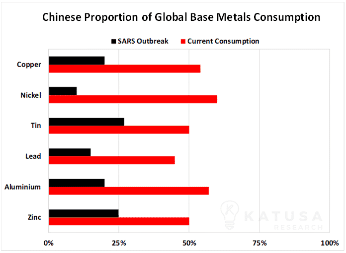 Chinese Proportion of Global Base Metals Consumption