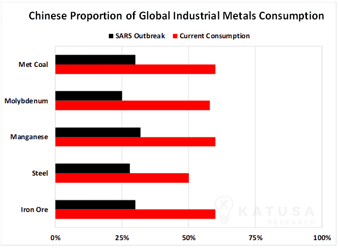 Chinese Proportion of Global Industrial Metals Consumption