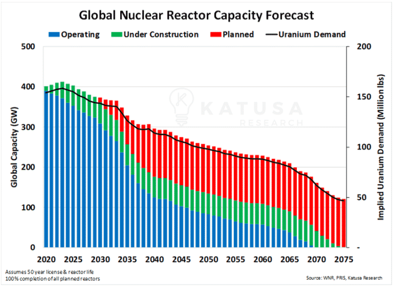 Global Nuclear Reactor Capacity Forecast Chart