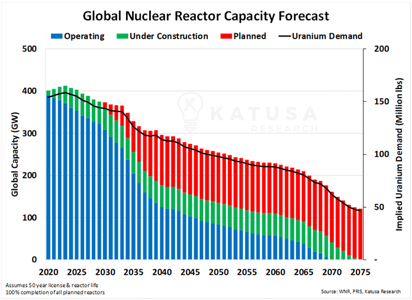 Global Nuclear Reactor Capacity Forecast Chart