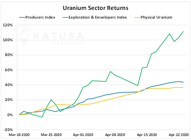 Uranium Sector Returns Chart