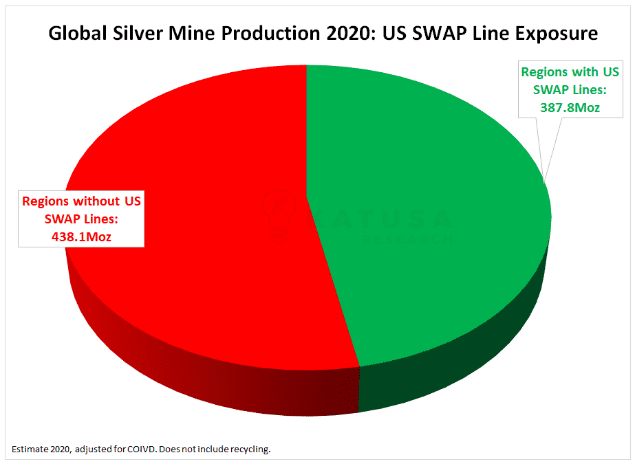 Global Silver Mine Production 2020: US Swap Line Exposure