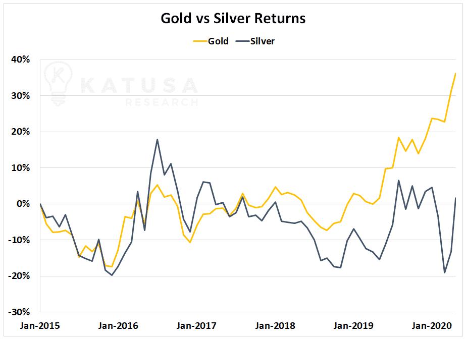Devoluciones de oro vs plata