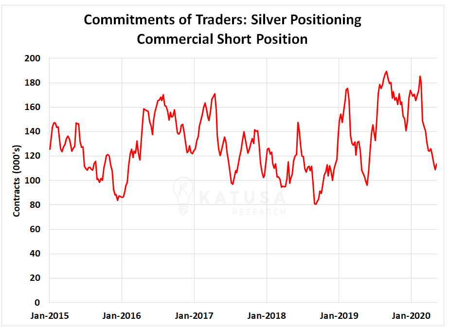 Silver Positioning Commercial Short Position